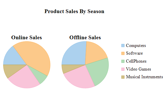 Multiple Pie Charts | ComponentOne FlexChart for UWP