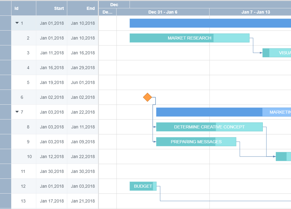 Grid using Gantt Col