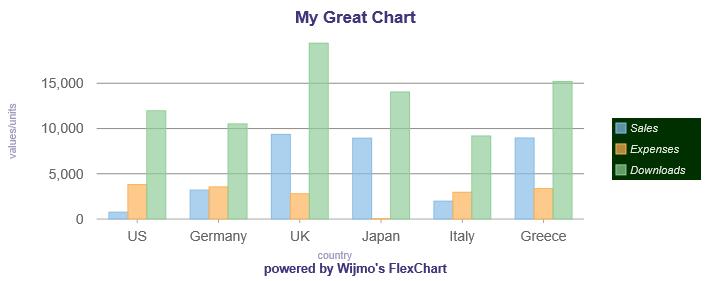 Legend & Titles in FlexChart | Chart | Wijmo Documentation