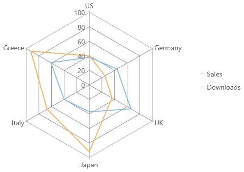 Radar & Polar Charts with FlexRadar | Chart | Wijmo Documentation