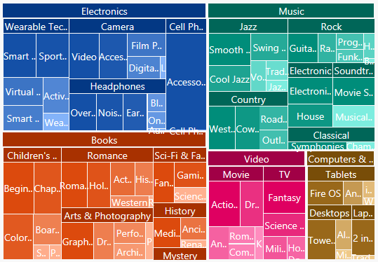 Hierarchical TreeMap